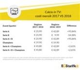 Calcio in TVcosti mensili 2017 VS 2018 (160 x 141)